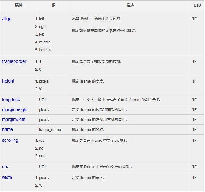 html iframe框架详解