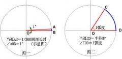 弧度与角度的关系