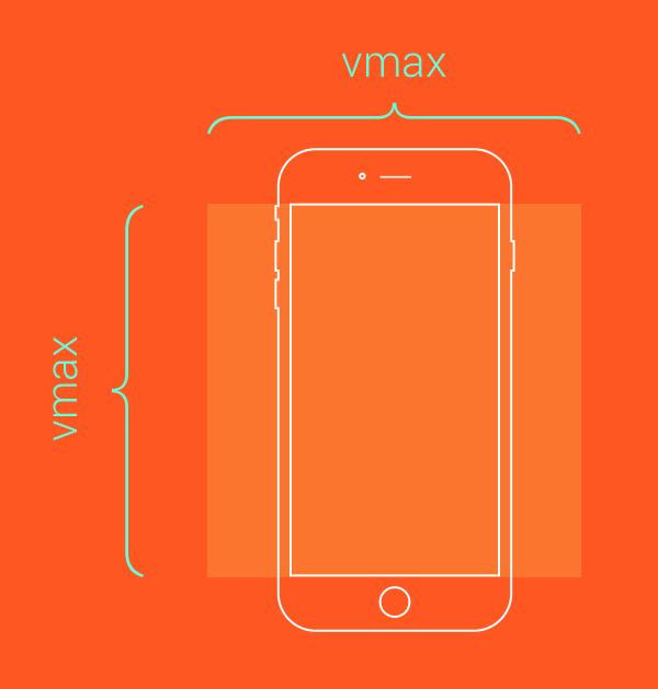 CSS单位:rem vh vw vmin vmax ex ch详解