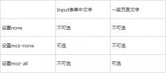 firefox下img元素和空div以及选中div中文字拖拽效果处理