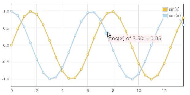 jquery.flot.js图表插件使用