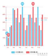 vue项目中vue-echarts讲解及常用图表方案实现