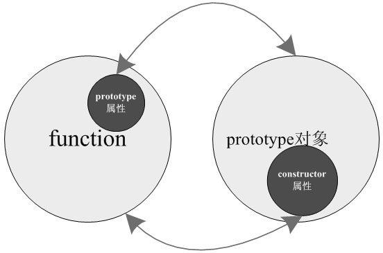 JS中PROTOTYPE属性解释及常用方法