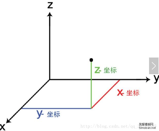 Cesium中的几种坐标和相互转换以及各种经纬度之间的转换